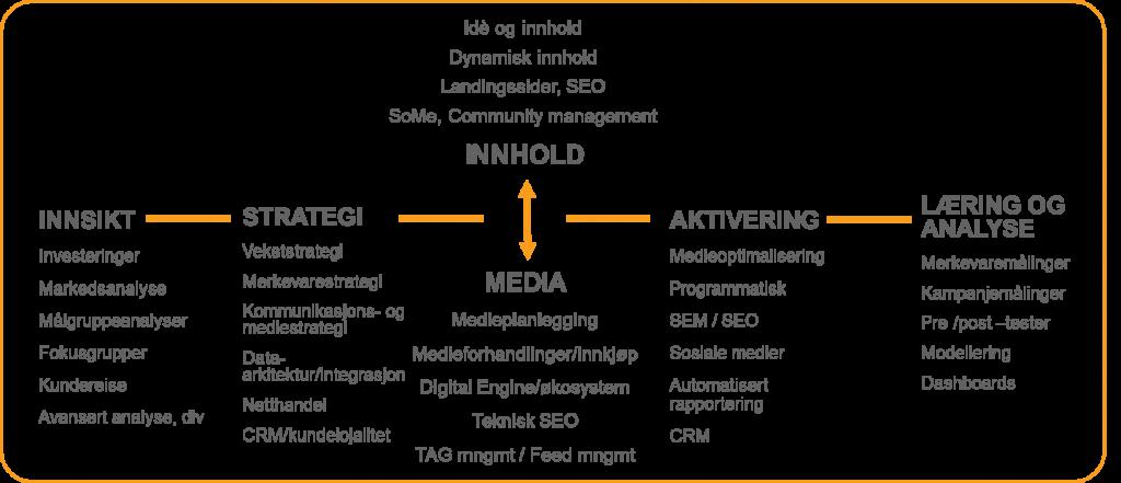 Tjenesteoversikt: Innsikt - Strategi - Innhold - Media - Aktivering - Læring og analyse