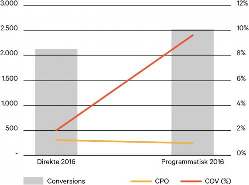programmatisk_graf