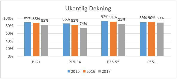 Graf: Ukentlig dekning 2015-2017