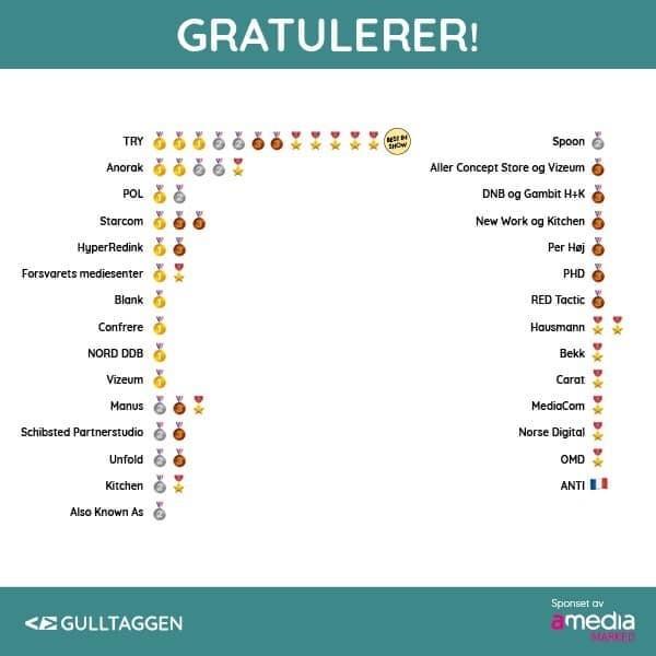 Medaljeoversikt Gulltaggen 2020